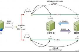 大数据时代下的SQL Server第三方负载均衡方案----Moebius